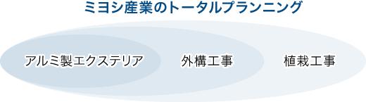 ミヨシ産業のトータルプランニング